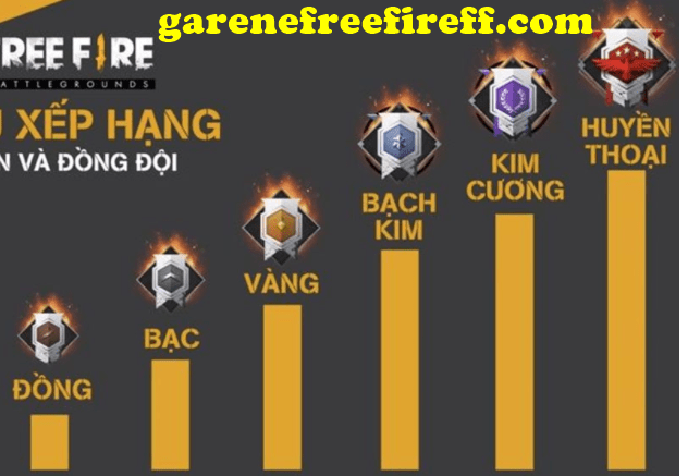cach cay level trong free fire nhanh nhat 1 min